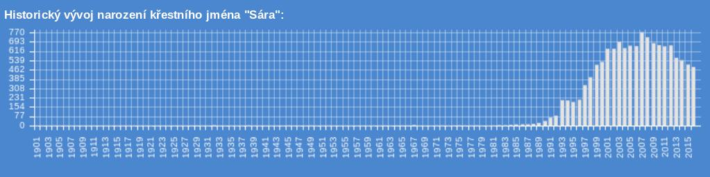 Jméno Sára se začíná objevovat v matrikách až kolem roku 1989.